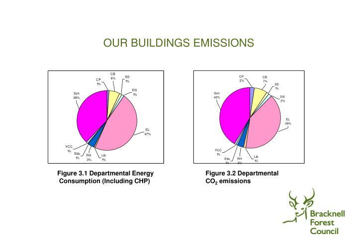 OUR BUILDINGS EMISSIONS