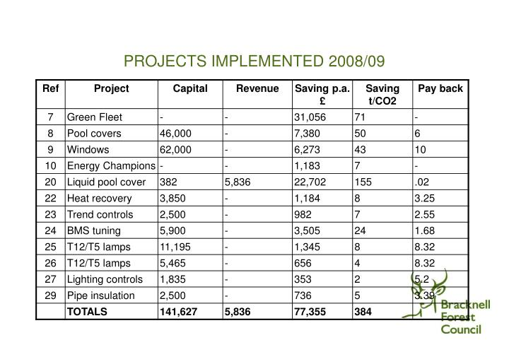 PROJECTS IMPLEMENTED 2008/09