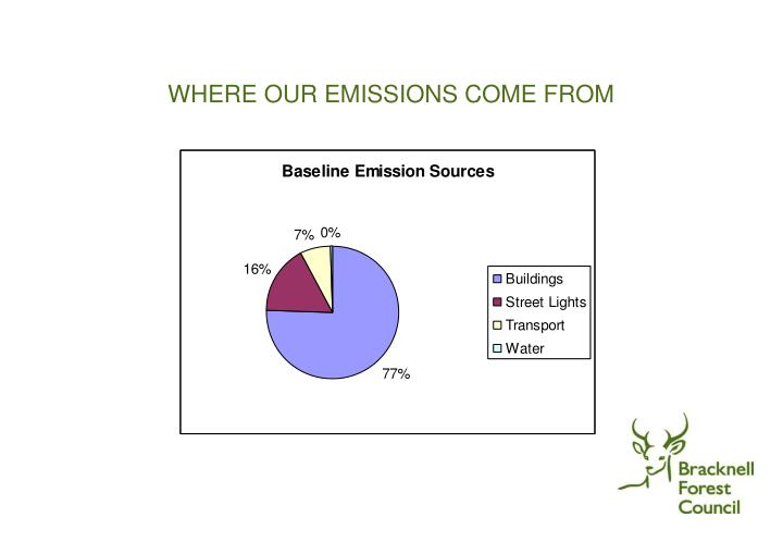 WHERE OUR EMISSIONS COME FROM