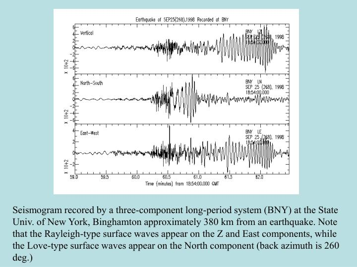 Seismogram recored by a three-component long-period system (BNY) at the State Univ. of New York, Binghamton approximately 380 km from an earthquake. Note that the Rayleigh-type surface waves appear on the Z and East components, while the Love-type surface waves appear on the North component (back azimuth is 260 deg.)