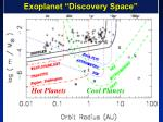 exoplanet discovery space