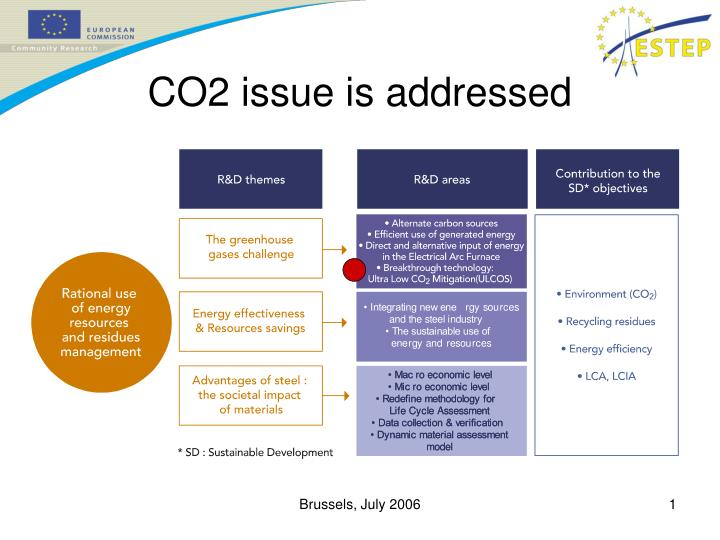 co2 issue is addressed n.
