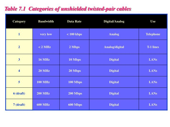 Table 7.1  Categories of unshielded twisted-pair cables