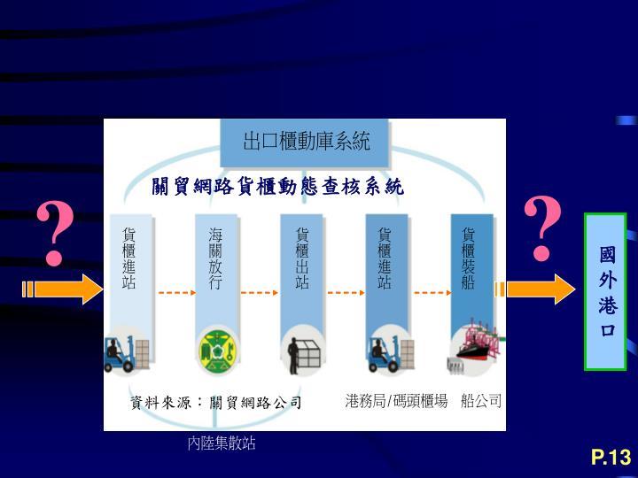 關貿網路貨櫃動態查核系統