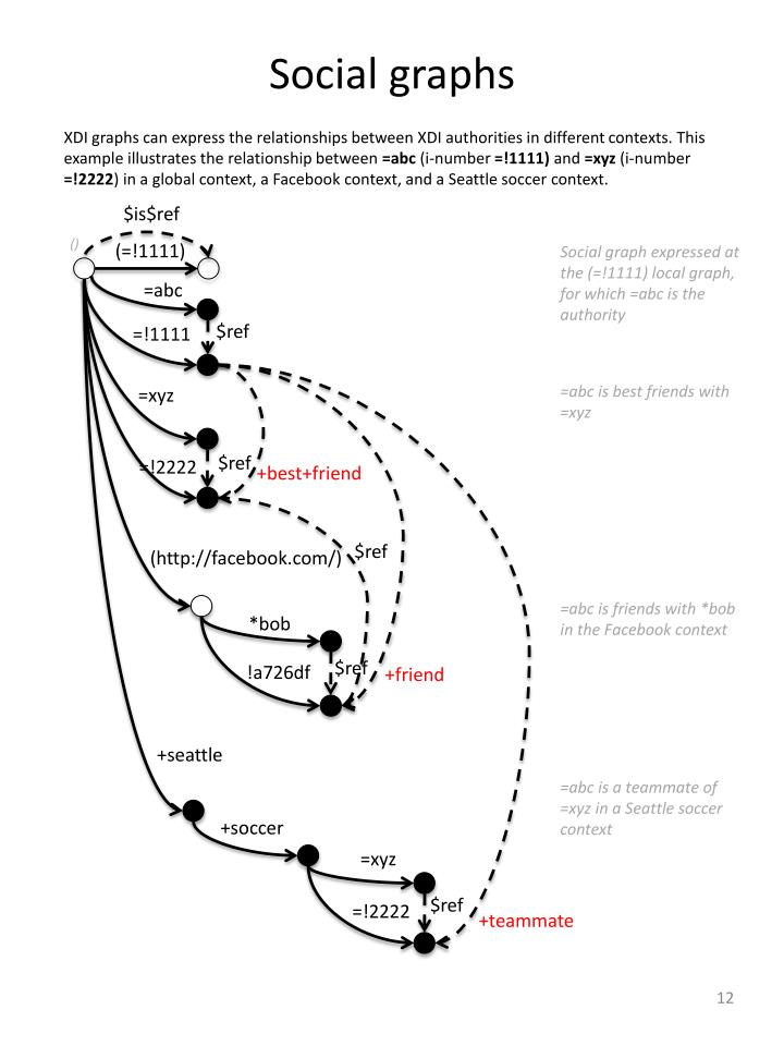 Social graphs