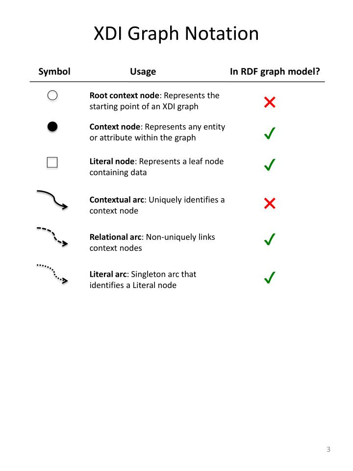 Xdi graph notation