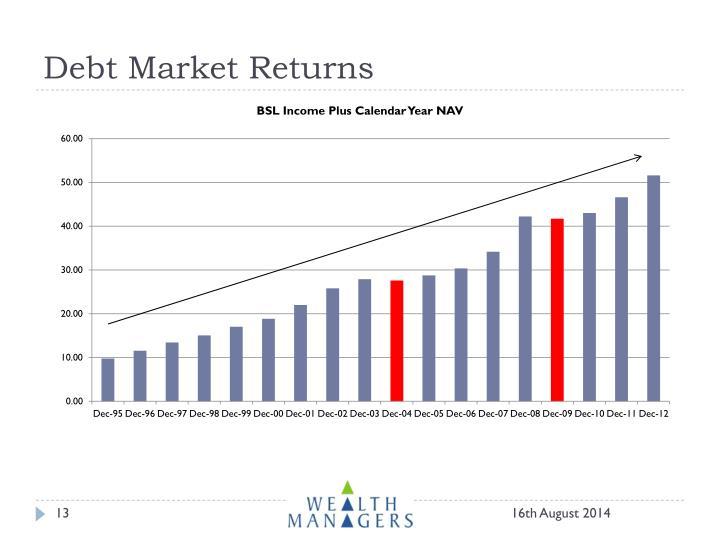 Debt Market Returns