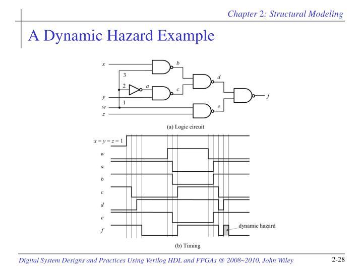 A Dynamic Hazard Example