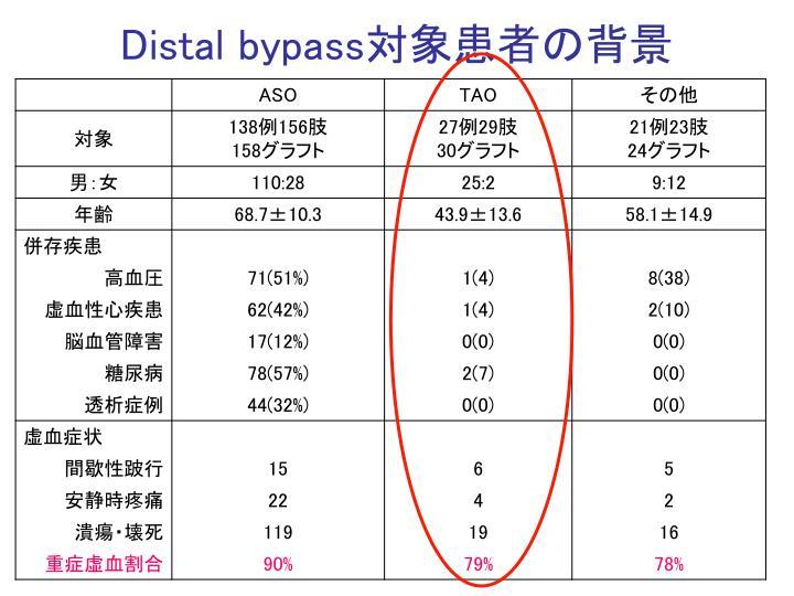 Distal bypass