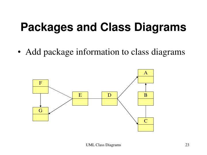 Ppt uml class diagram and packages powerpoint presentation id packages and class diagrams a ccuart Choice Image
