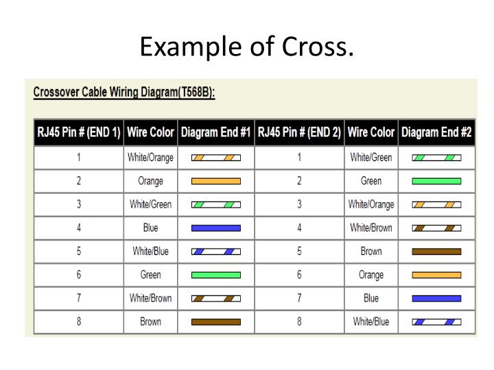 Example of Cross.