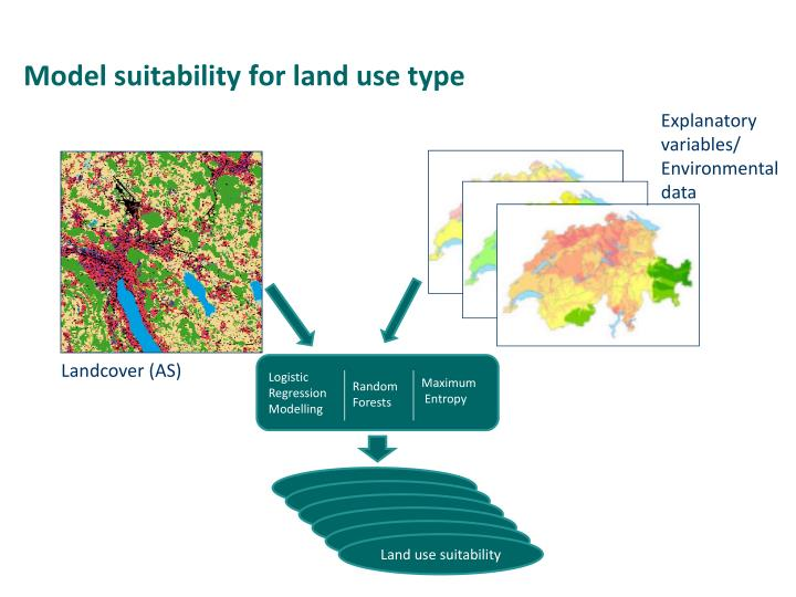 Model suitability for land use type
