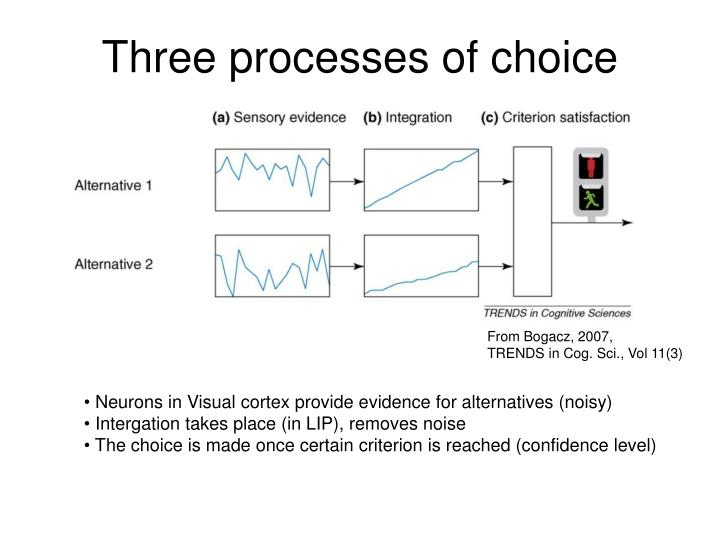 Three processes of choice