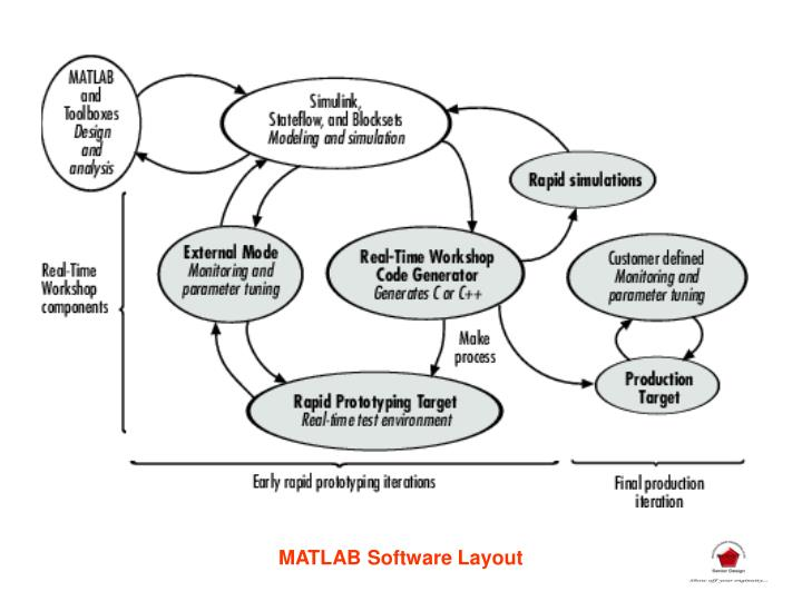 MATLAB Software Layout