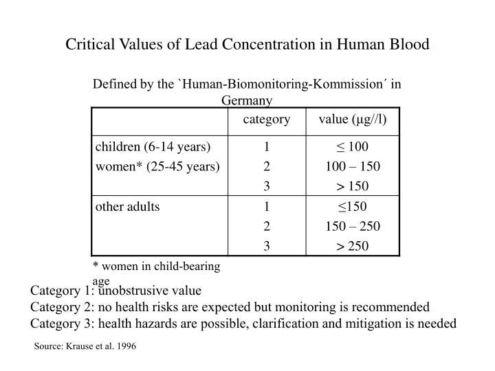 Critical Values of Lead Concentration in Human Blood