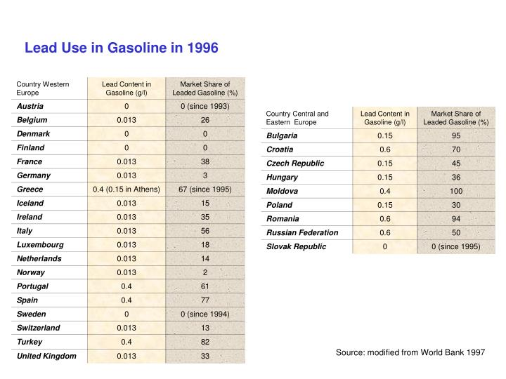 Lead Use in Gasoline in 1996