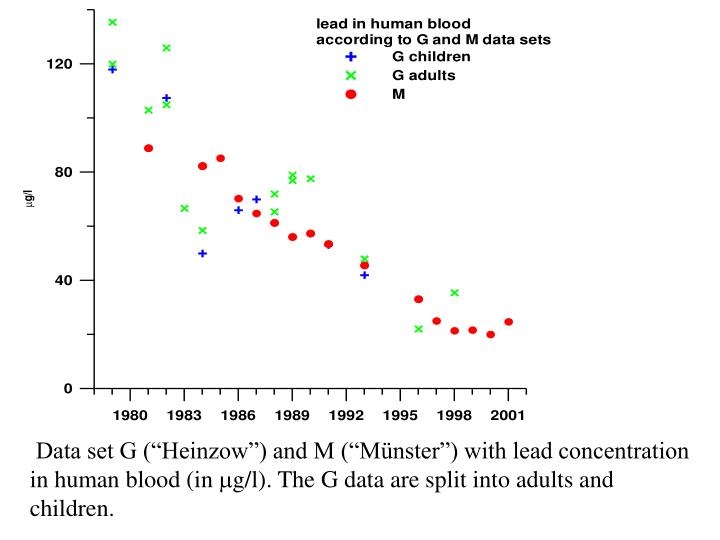 """Data set G (""""Heinzow"""") and M (""""Münster"""") with lead concentration in human blood (in"""