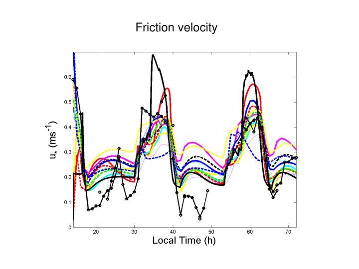 Friction velocity