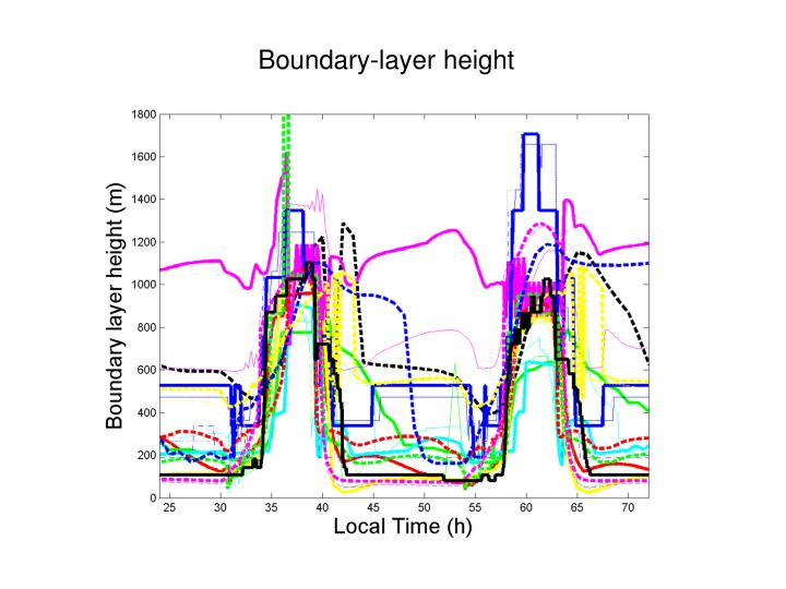 Boundary-layer height