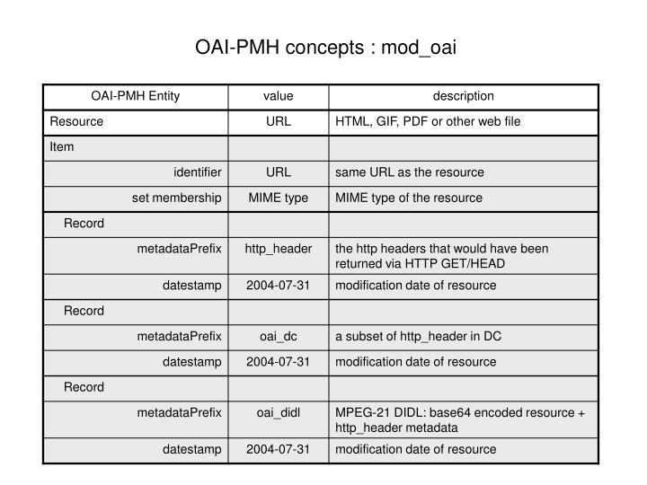 OAI-PMH concepts : mod_oai