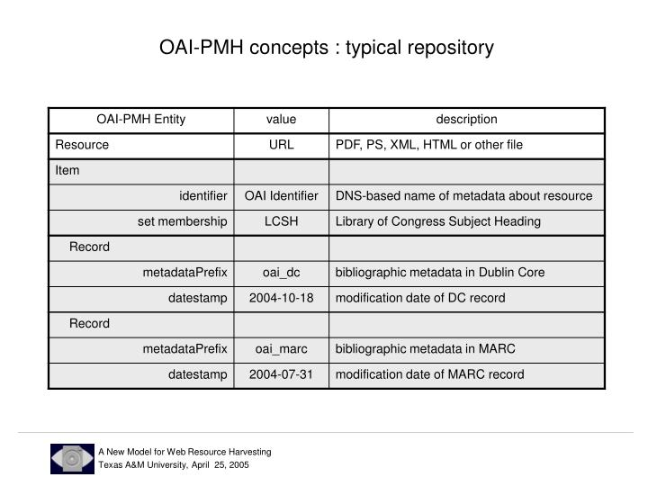 OAI-PMH concepts : typical repository