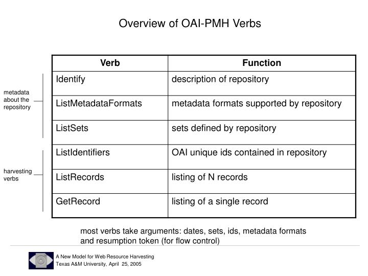 Overview of OAI-PMH Verbs