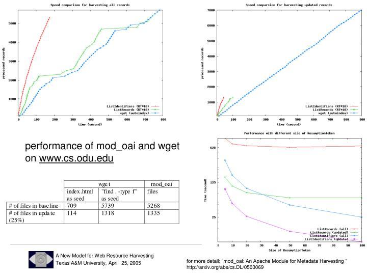 performance of mod_oai and wget