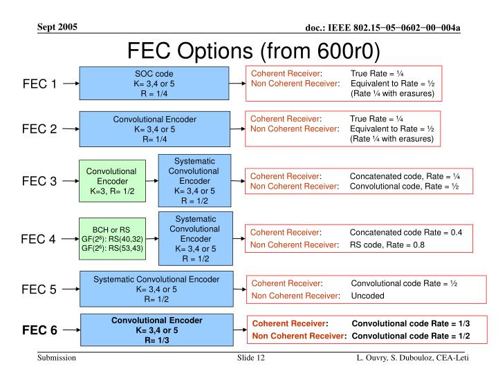 FEC Options (from 600r0)