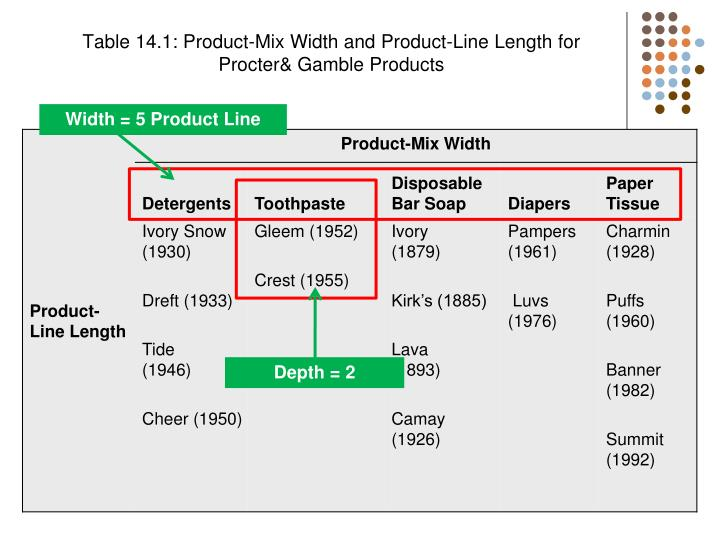 explain in detail product line and product mix