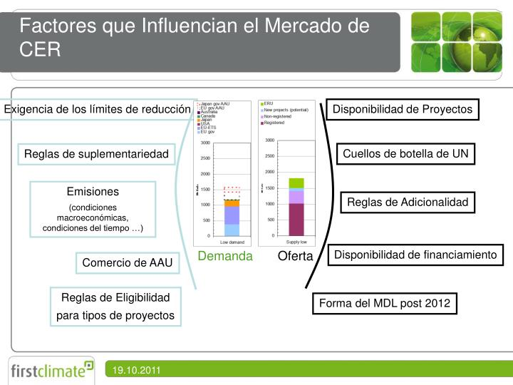 Factores que Influencian el Mercado de CER