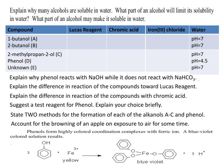 Explain why phenol reacts with NaOH while it does not react with NaHCO