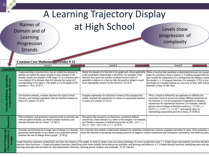 A Learning Trajectory Display