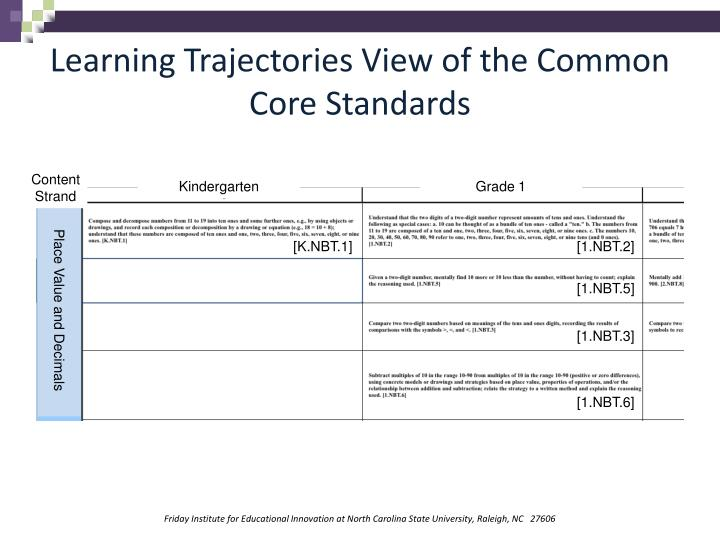 Learning Trajectories View of the Common Core Standards