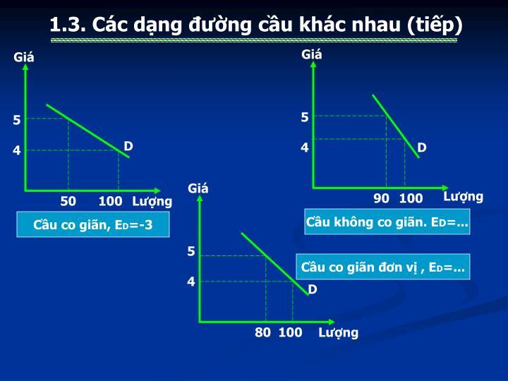 1.3. Các dạng đường cầu khác nhau (tiếp)