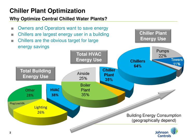 Chiller plant optimization why optimize central chilled water plants