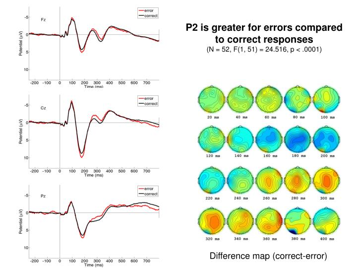 P2 is greater for errors compared to correct responses