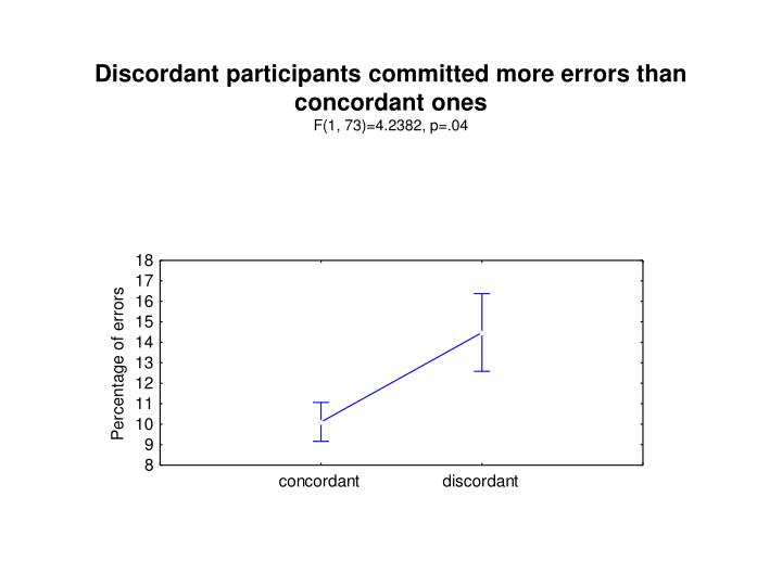 Discordant participants committed more errors than concordant ones