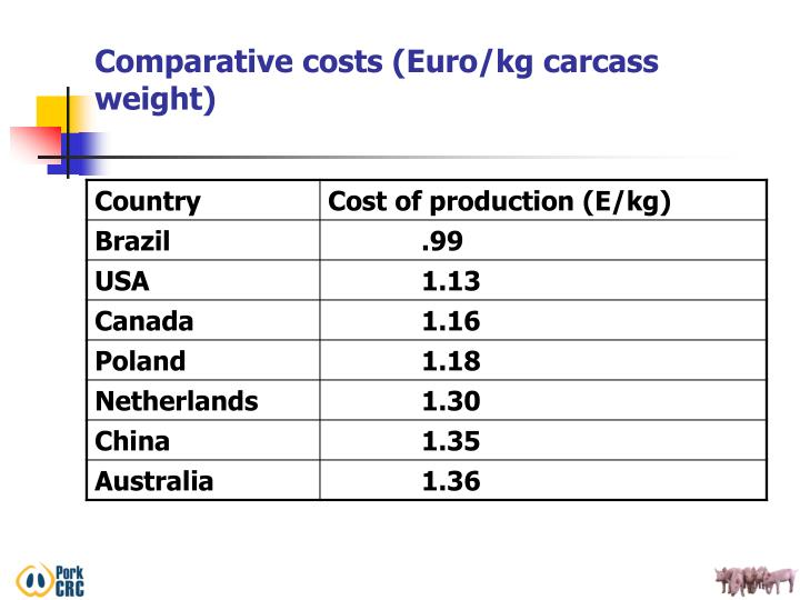 Comparative costs (Euro/kg carcass weight)