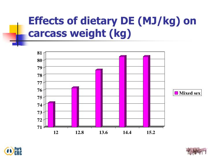 Effects of dietary DE (MJ/kg) on carcass weight (kg)