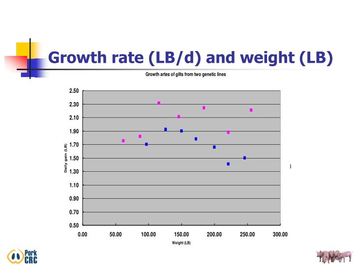Growth rate (LB/d) and weight (LB)