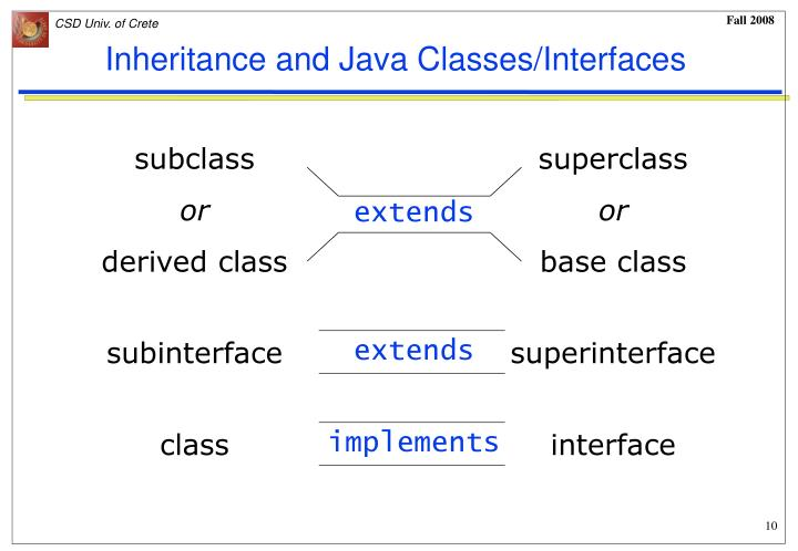 Inheritance and Java Classes/Interfaces