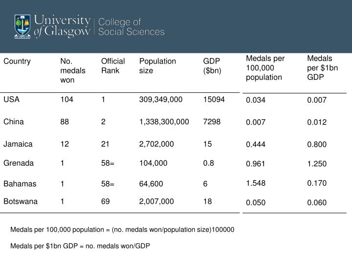 Medals per 100,000 population = (no. medals won/population size)100000