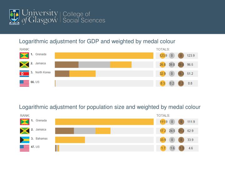 Logarithmic adjustment for GDP and weighted by medal colour