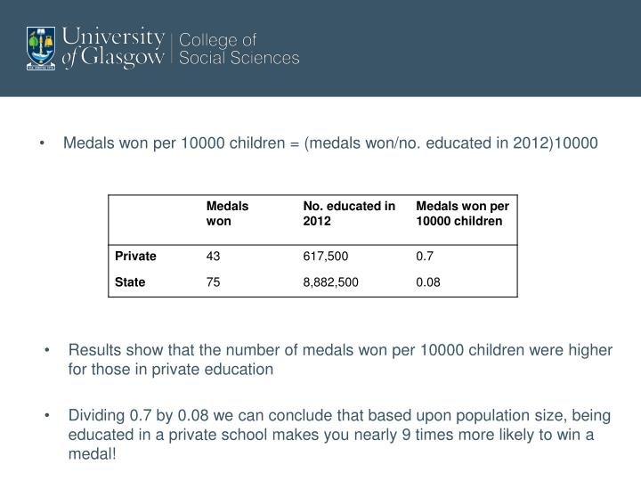 Medals won per 10000 children = (medals won/no. educated in 2012)10000