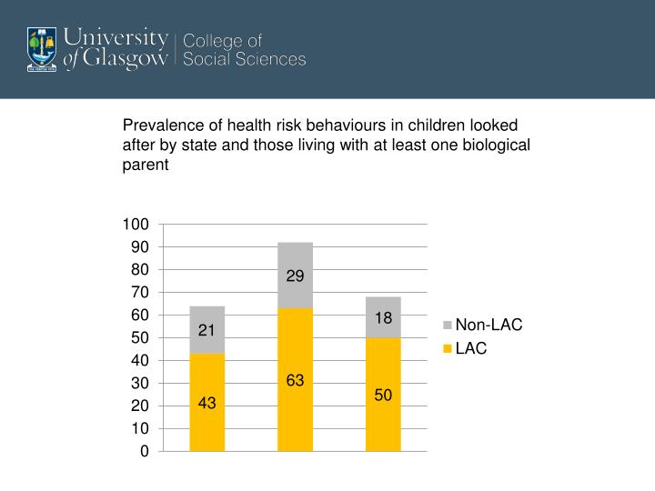 Prevalence of health risk behaviours in children looked after by state and those living with at least one biological parent