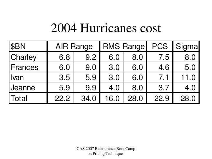 2004 Hurricanes cost