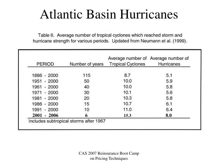 Atlantic Basin Hurricanes