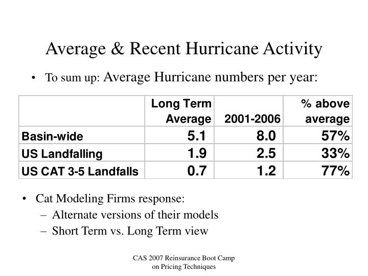 Average & Recent Hurricane Activity