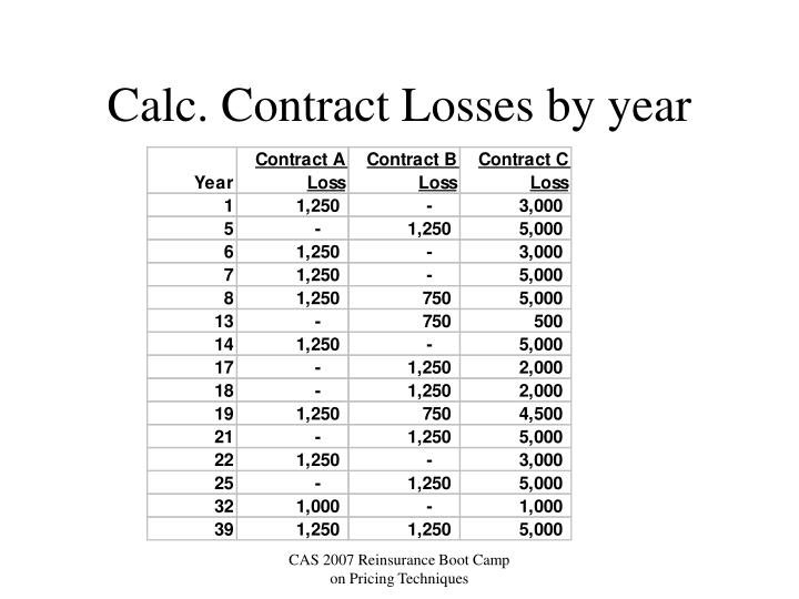 Calc. Contract Losses by year