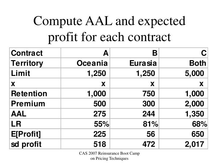 Compute AAL and expected profit for each contract